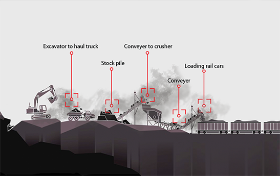 Dust-Act Process